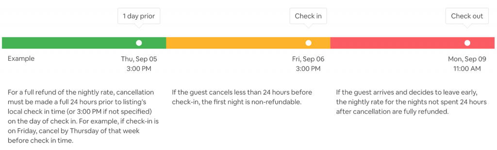 Airbnb Flexible Cancellation Policy