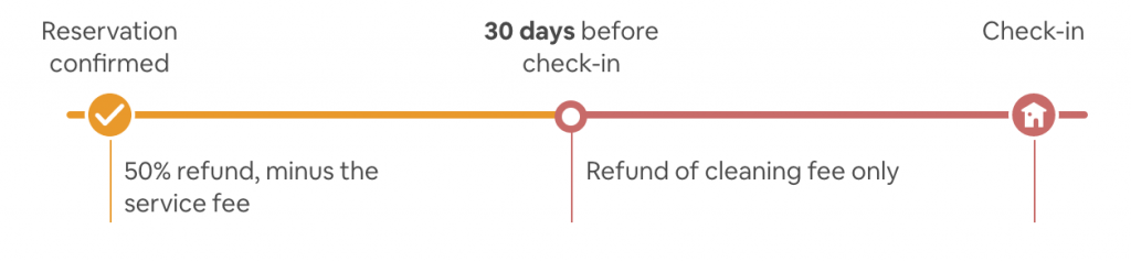 Airbnb Super Strict 30 Day Cancellation policy guest view