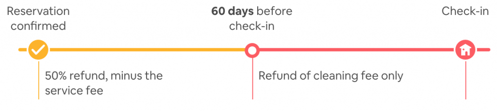Airbnb Super Super Strict 60 day Cancellation Policy Guest View