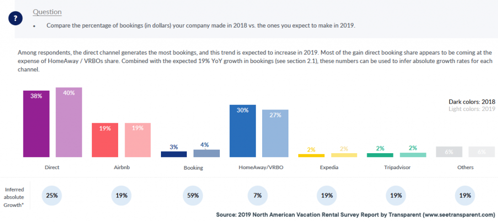 Direct-booking-increase--Transparent-report