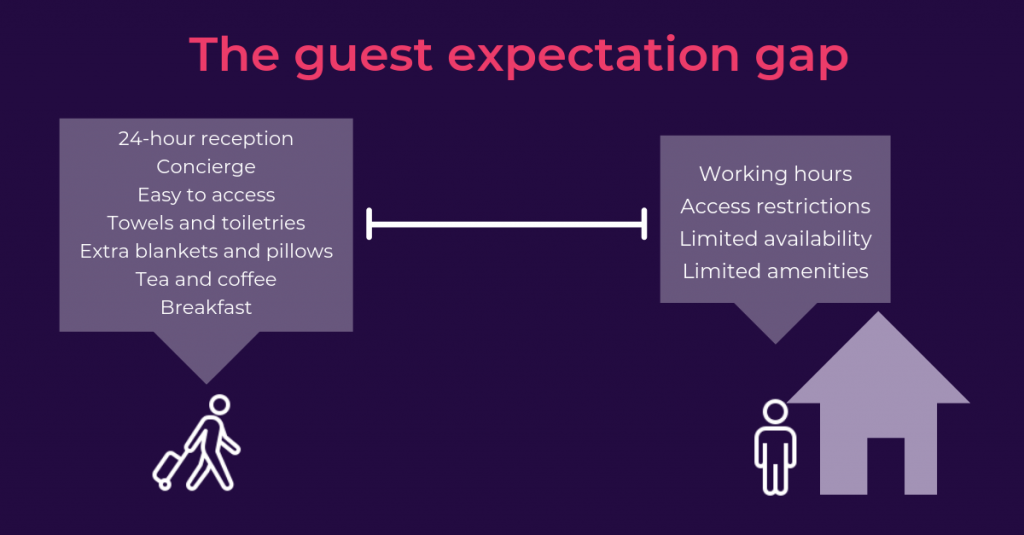 What-do-Airbnb-guests-expect