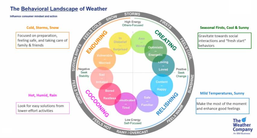 behavioral-landscape-of-weather