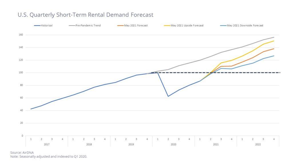 AirDNA_US STR Forecast